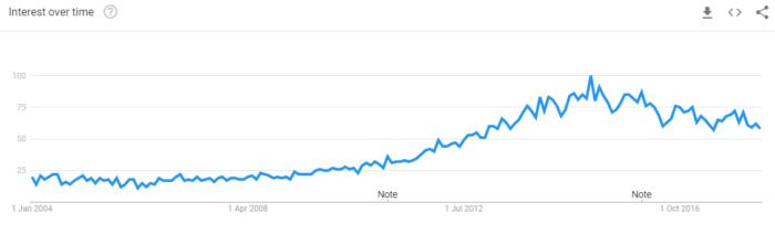 Google Trends de Running